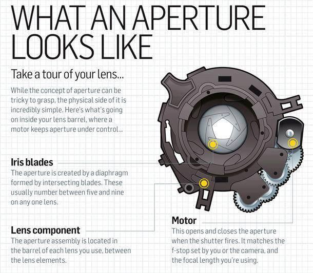 What is an Aperture?